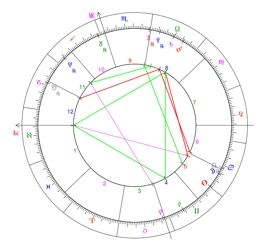 Natal Chart With Ascendant Or Rising Sign On First House