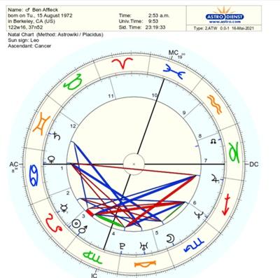 Astrological Secrets Of Bennifer 2021 - Ben Affleck - Natal Chart With Aspects Of Ben Affleck - Astrodienst.com